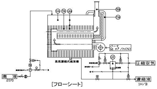 環境装置『蒸発濃縮式廃液処理装置』