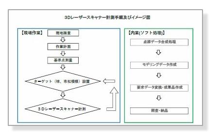 3Dレーザースキャナー計測手順及びイメージ図