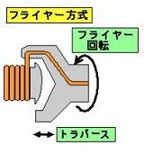 軸回し式・フライヤ式巻線機の内製化