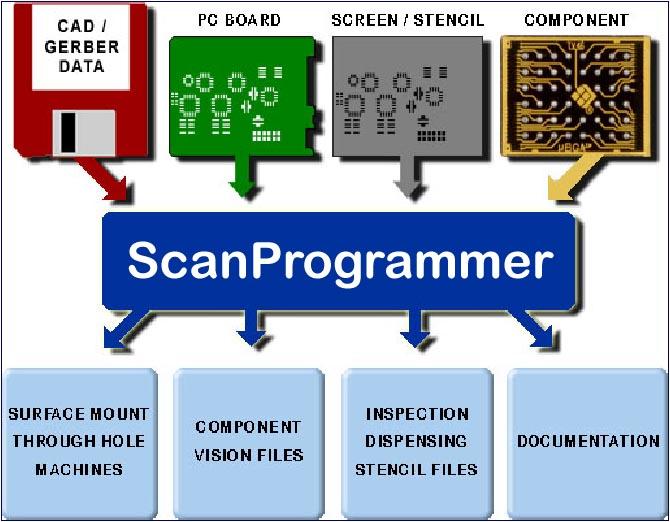 プログラム作成機 Scanプログラマ