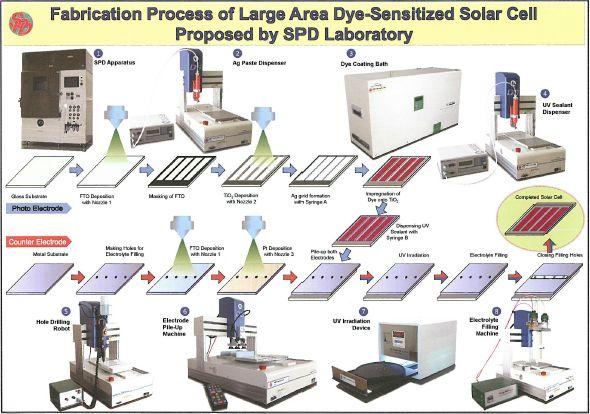 SPD研究所が提案する大面積色素増感太陽電池の製造プロセス