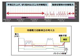 【AirGRID 導入事例】工作機械への導入で待機電力を可視化