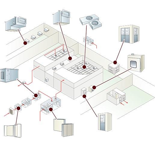 産業用空調 「工業用クリーンルーム」