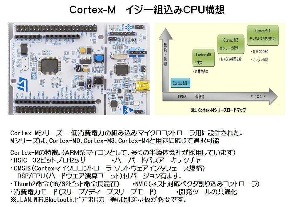 Cortex-M4/Runesas SHイジ―組込みCPU構想