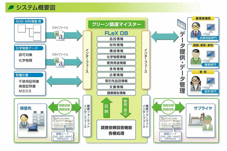 REACH対応 含有化学物質管理ソフト「グリーン調達マイスター」