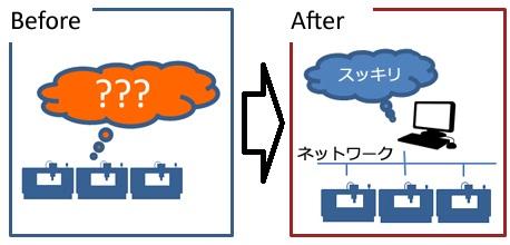 【提案事例】見える化(IoTによる見える化)