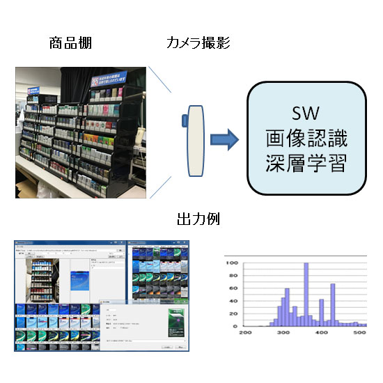 【産業交流展2016出展】画像認識『物品認識スキャナーシステム』