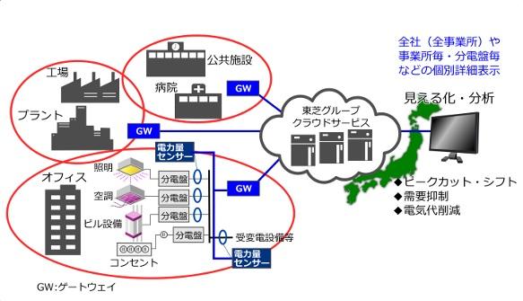 クラウドサービス 「使用電力見える化サービス」