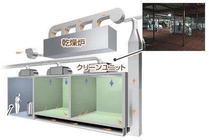 産業用空調 「塗工設備用クリーンルーム」